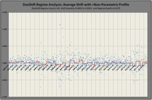 DazShift Analysis for DAZ index