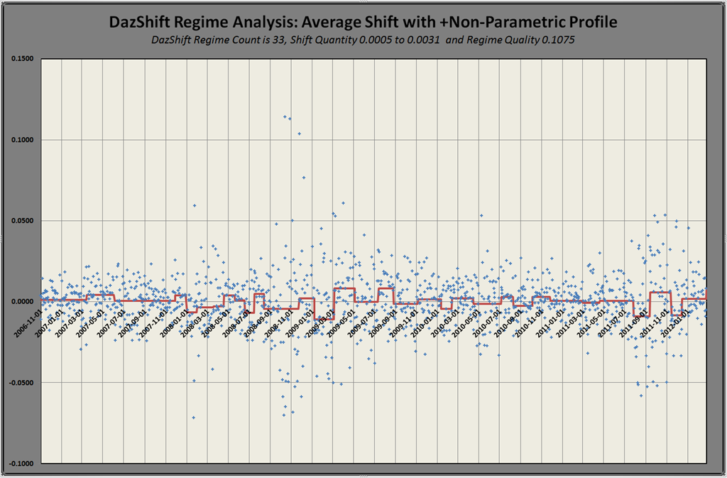 DazShift: Regime Shift Analysis